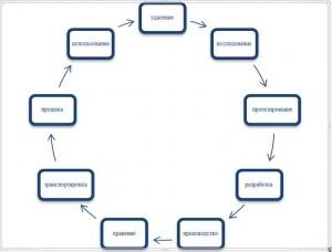 жизненный цикл химических веществ